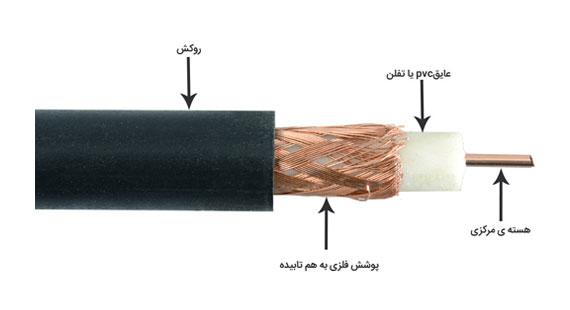 کابل کواکسیال - دوربین مداربسته